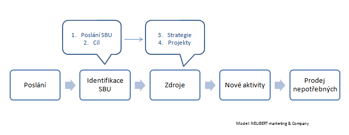 marketingovy_plan_strategicky_schema