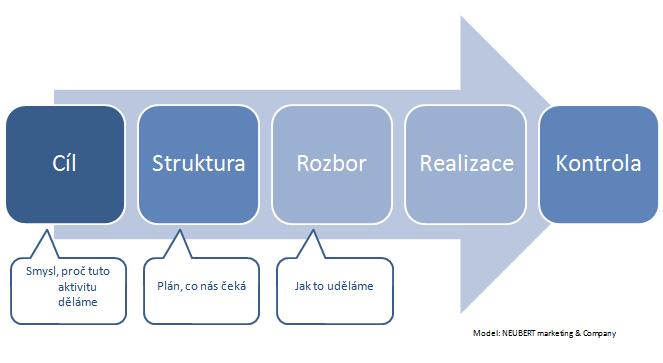 marketingovy_projekt_schema